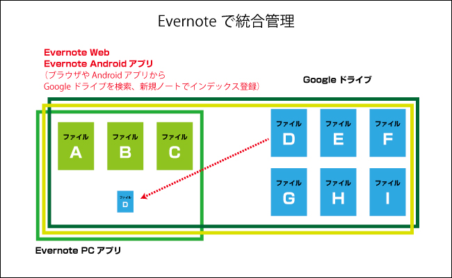 Evernote統合管理